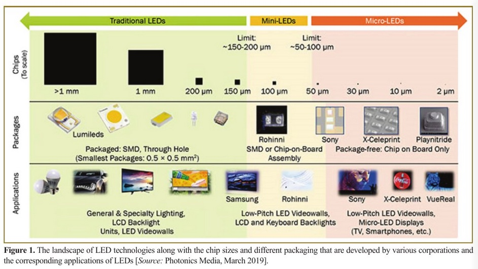 Photonics and Microelectronics: Micro-LEDs Poised to Impact Future Direct Emission Displays