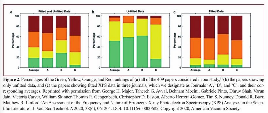 Understanding the Frequency and Nature of Errors in XPS Data Analysis in the Scientific Literature