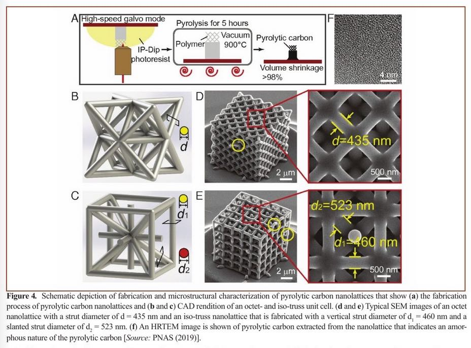 Nanotech-Enabled High Mechanical Performance Advanced Engineering Synthetic Materials