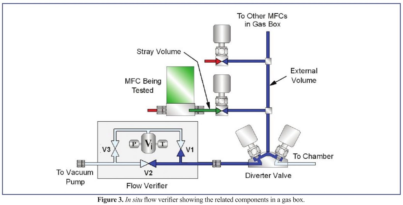 Thermal Mass Flow Meters and Controllers Part 2: Self-Verification Techniques